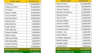 Vivo IPL 2017 All Teams Player Retention List