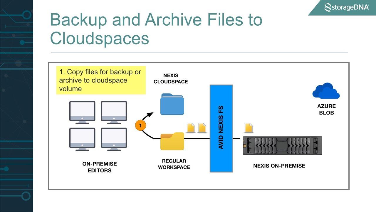 Avid Nexis | Cloudspaces (Presented by StorageDNA)