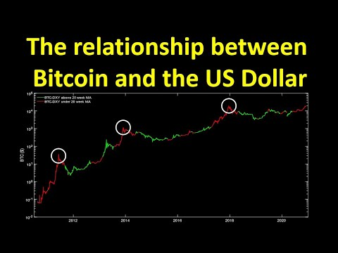 The Relationship Between Bitcoin And The US Dollar