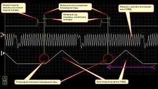 Принцип работы ТНВД Bosch VP 30, VR 44 и их тюнинга корректором сигнала VPR BOX