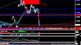 Talaia Trading System EURUSD 15m 02-01-12
