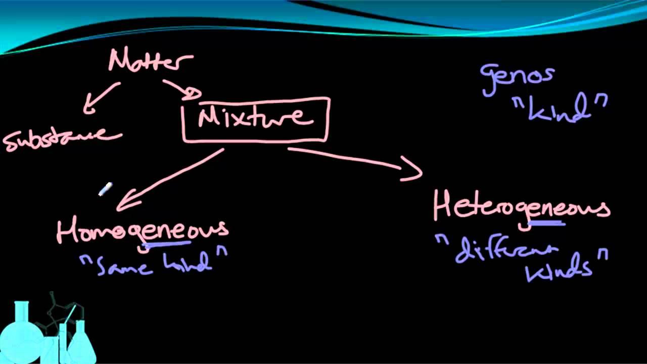 medium resolution of Classification of Matter (Elements