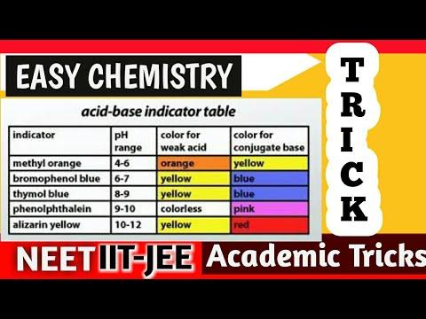 Hindiurdu Acid Base Indicatorsph Indicator Solution Fully