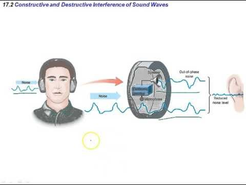 Linear Superposition and Diffraction