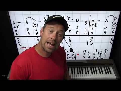 Piano Lesson - Love Is All Around By The Troggs