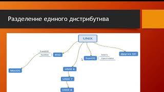 Администрирование Linux. Онлайн-урок. УЦ Бейсик.
