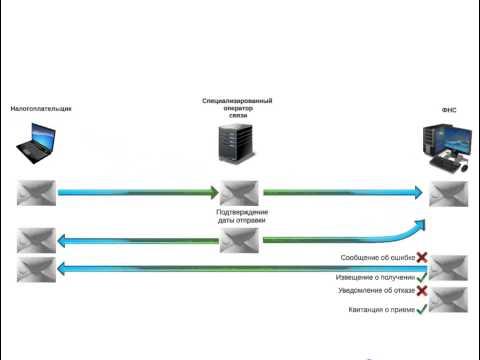 Порядок получения подтверждений от ИФНС на отправленную отчетность