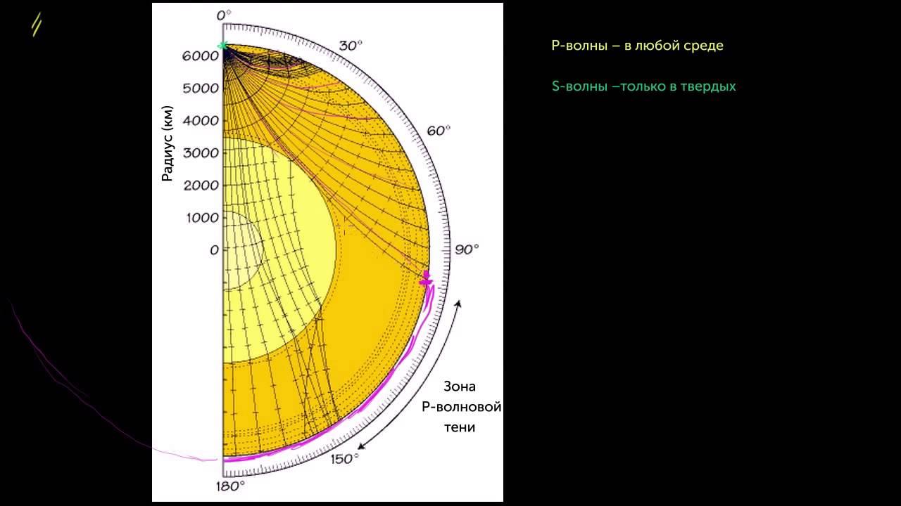 Откуда мы знаем о земном ядре (видео 10) | Геологическая и климатическая история Земли