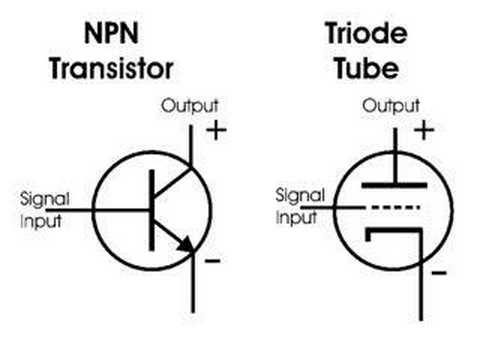 Theory Vacuum Tube And Transistor Functioning Comparison