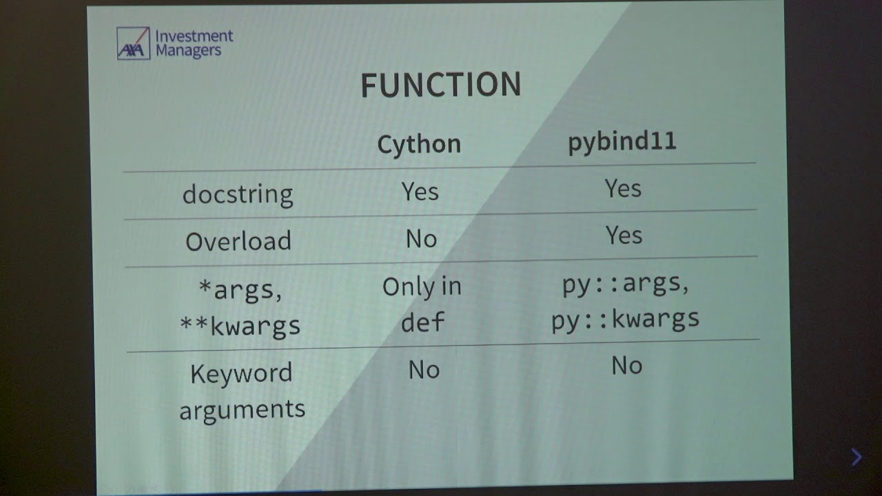 Image from PyCon Ireland - Equip Your Performance Toolbox - Cython v.s. Pybind11 - Gavin Chan