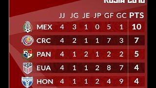 Resultados y Posiciones del HEXAGONAL Final FECHA 4 | CONCACAF