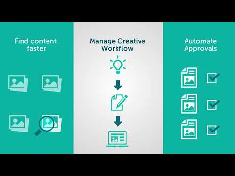 Aprimo DAM - Manage content from ideation to delivery