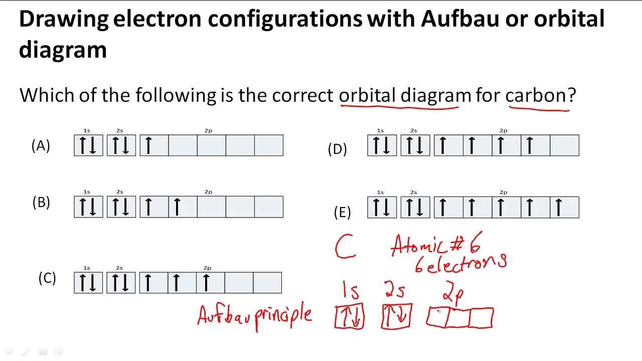 hight resolution of drawing electron configurations with aufbau orbital diagram