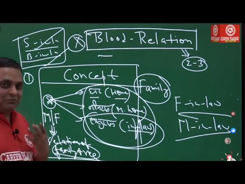 Knowledge Series Program EPISODE - 1 By Career Planner & Alliance Club -Topic - Blood Relation.