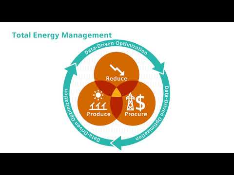 Total Energy Management is a new way of thinking.
