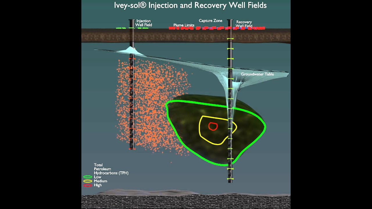 ivey sol injection and recovery well fields youtube