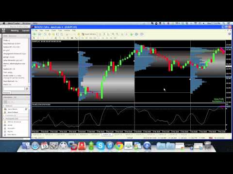 Most Powerful Forex Market Profile Strategy