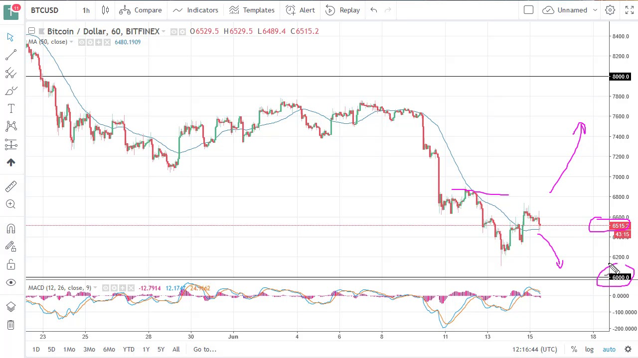 Bitcoin Btc Usd Technical Ysis June 18 2018 By Fxempire