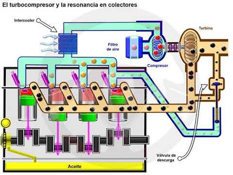 Turbocompresor de doble entrada y de geometría variable (1/7)