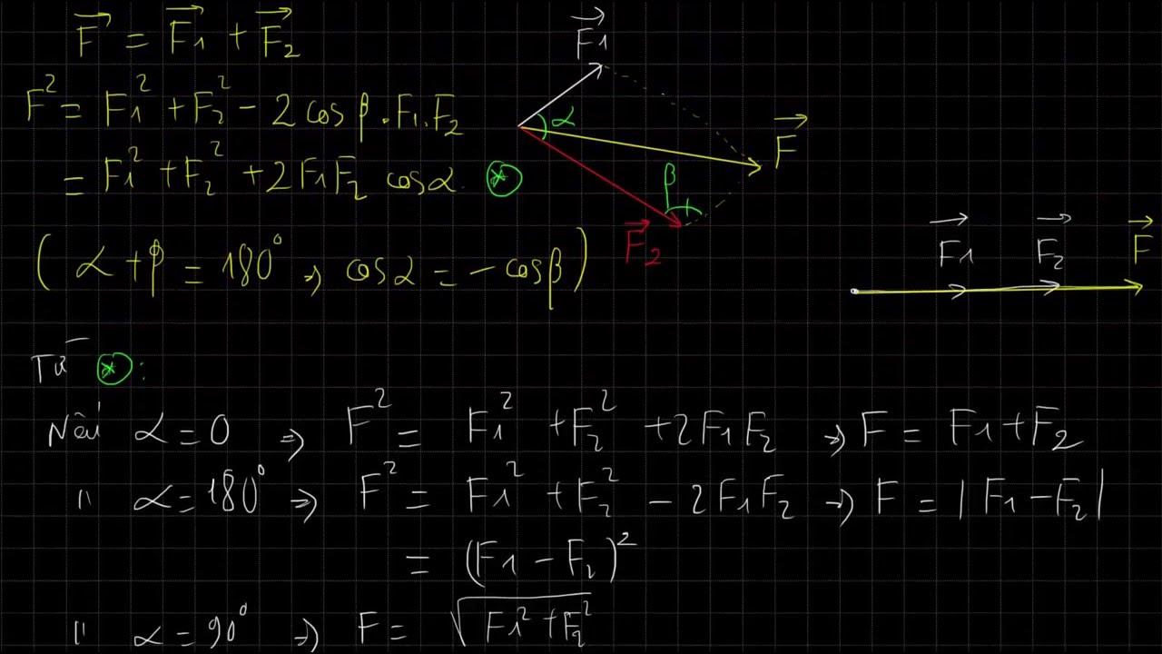 [Vật lí 10 cơ bản và nâng cao] Bài 13 Lực, tổng hợp lực và phân tich lực Phần 2