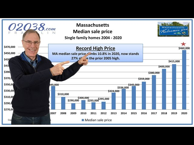 MA real estate review 2020   Warren Reynolds