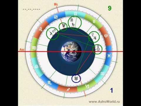 Гороскоп знаков зодиака по месяцам рождения