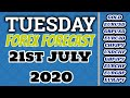 Weekly Forex Forecast For 6th to 10th July 2020 Urdu/Hindi