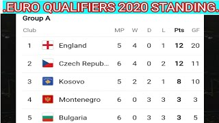 Euro qualifiers 2020 ; Euro cup qualifiers 2020 Standing ; points table ; Norway vs Spain match