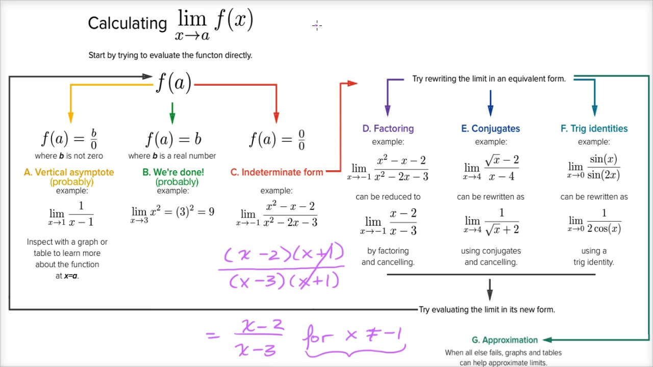 Strategy In Finding Limits Limits And Continuity Ap