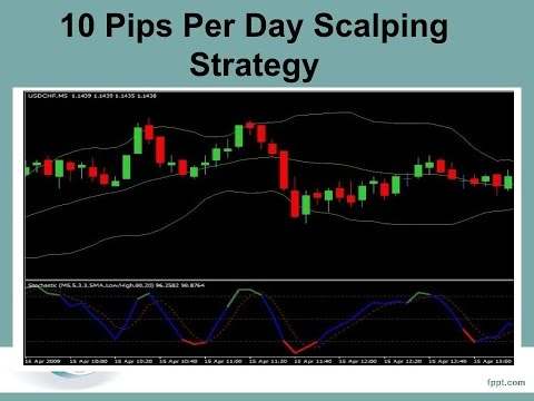 Urbanforex 10 pips per day