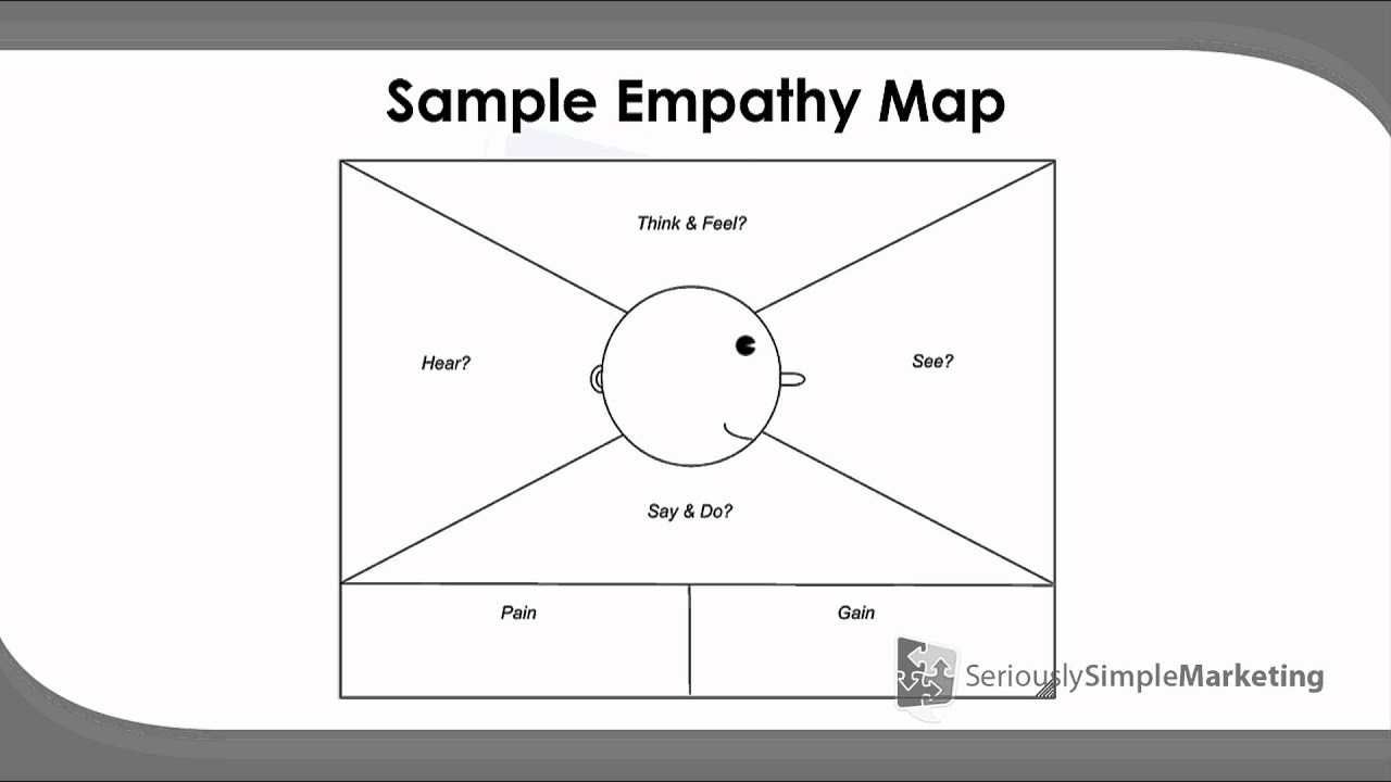 Empathy Maps They Key To Getting To Know Your Audience Youtube