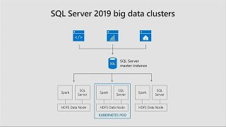 Making AI real with SQL Server Azure databases and Azure big data analytics services - GS005