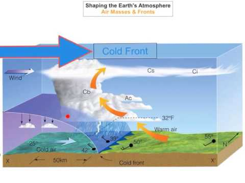 Shaping the Earth's Atmosphere - Air Masses & Fronts