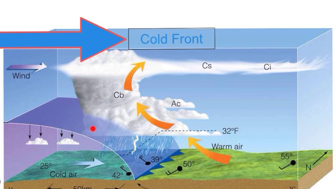 warm front diagram 2001 ford escape parts shaping the earth's atmosphere - air masses & fronts youtube