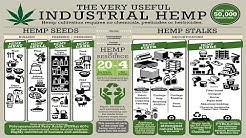 Industrial Hemp Solutions