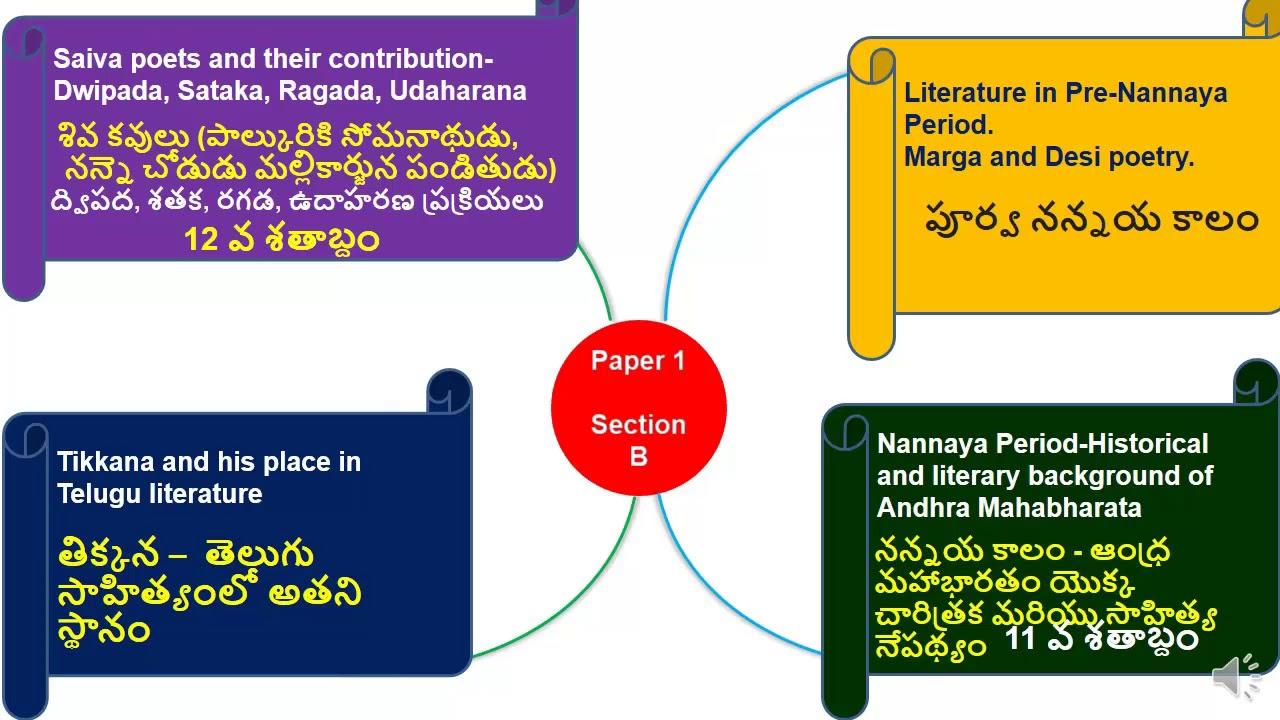 Telugu Literature తలగ సహతయ పఠయ