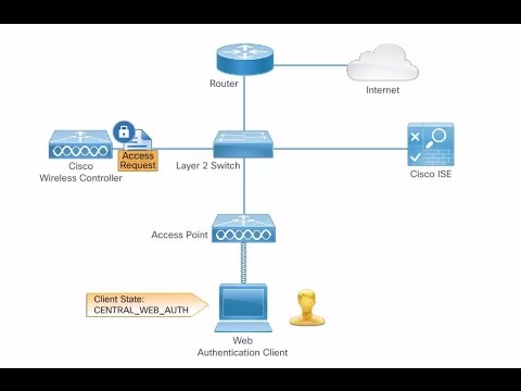 Central Web Authentication with WLC, ISE, FlexConnect Local Switching