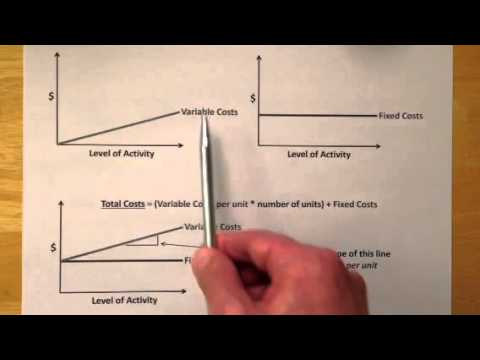 Variable Costs And Fixed Costs (Part 1 Of 2)