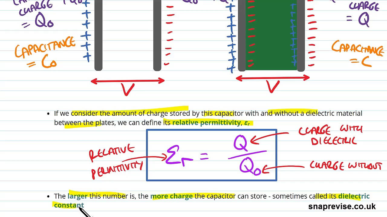Dielectric Constant