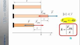 ЕГЭ физика A3. Механика. Сила упругости.