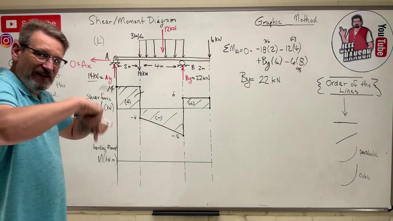 Download Statics: Lesson 59 - Shear Moment Diagram, The Graphic Method
