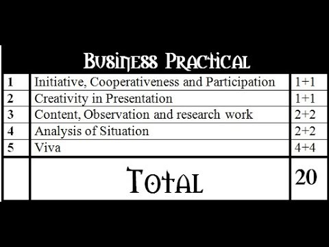 Business Practical-How good you can represent