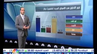 مسار السوق/ تفاعل الأسواق الخليجية مع موسم إعلانات توزيعات الأرباح-1