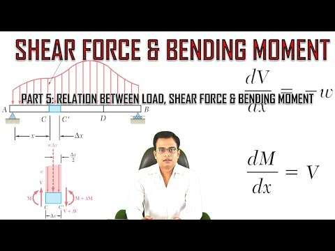 Shear Force and Bending Moment_Part 5_Relation between Load, Shear Force & Bending Moment