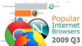 Most Popular Internet Browsers 1996 - 2019