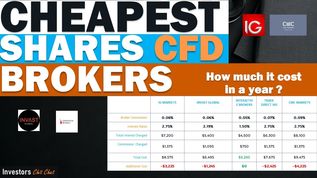 Cheapest Shares CFD Brokers 2020  SEARCHING for Low COST CFD BROKER