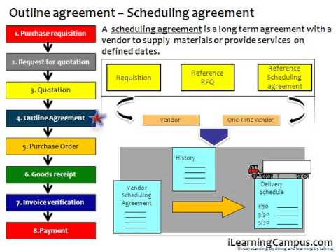Purchasing Cycle Diagram Wiring For Potential Relay Sap Material Management (mm) Business Process Overview - Youtube