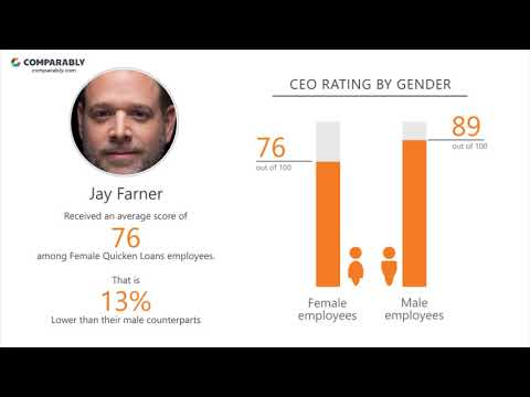 Quicken Loans' CEO and Office Environment - Q1 2019