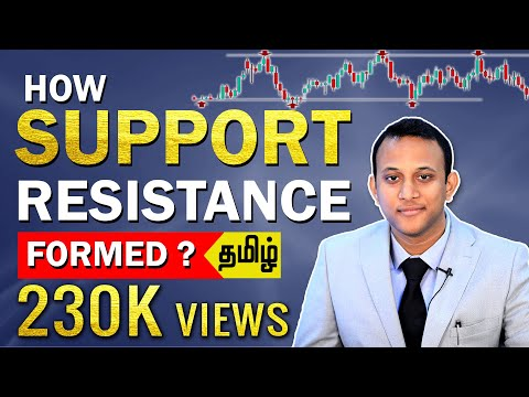 How Support And Resistance Is Formed?