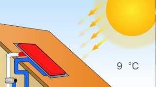 Werking Zonneboiler: zet licht om in warm water